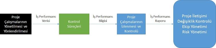 İş Performansı verileri, iş performans bilgisi ve raporu