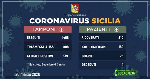 Coronavirus: L'aggiornamento in Sicilia, 379 attuali positivi 25 guariti