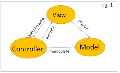 Model in ASP.NET MVC 5