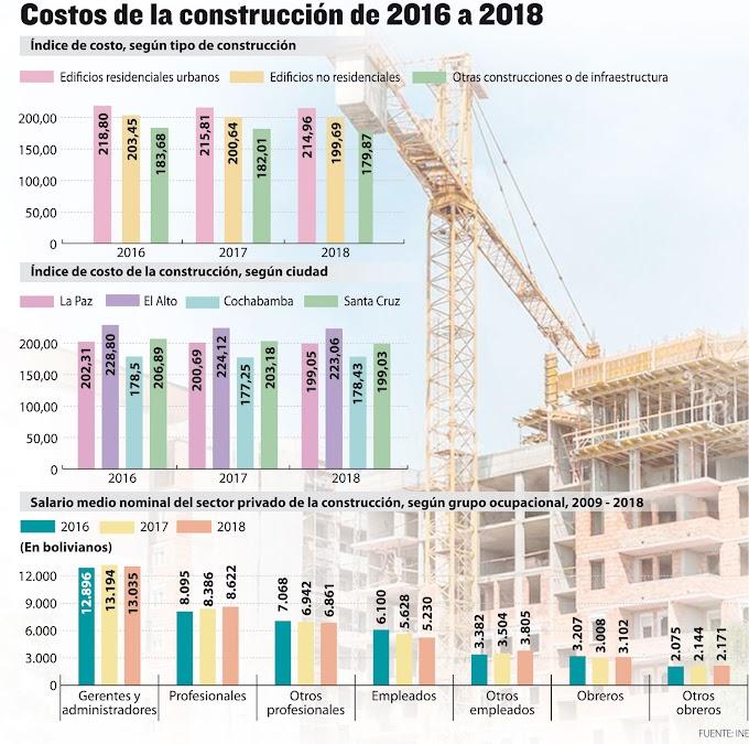 El Alto, la ciudad más cara para la construcción