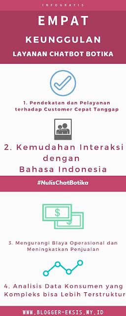 keunggulan chatbot Botika sebagai aplikasi buatan anak Indonesia