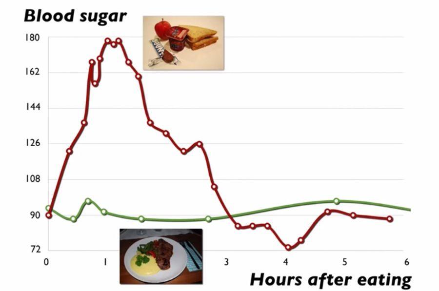 Resultado de imagen de fitnessrevolucionario glucosa