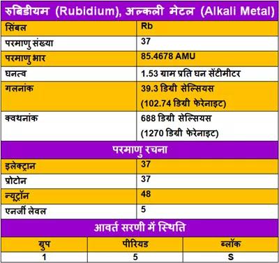 Rubidium-ke-gun, Rubidium-ke-upyog, Rubidium-ki-Jankari, Rubidium-Kya-Hai, Rubidium-in-Hindi, Rubidium-information-in-Hindi, Rubidium-uses-in-Hindi, रुबिडीयम-के-गुण, रुबिडीयम-के-उपयोग, रुबिडीयम-की-जानकारी