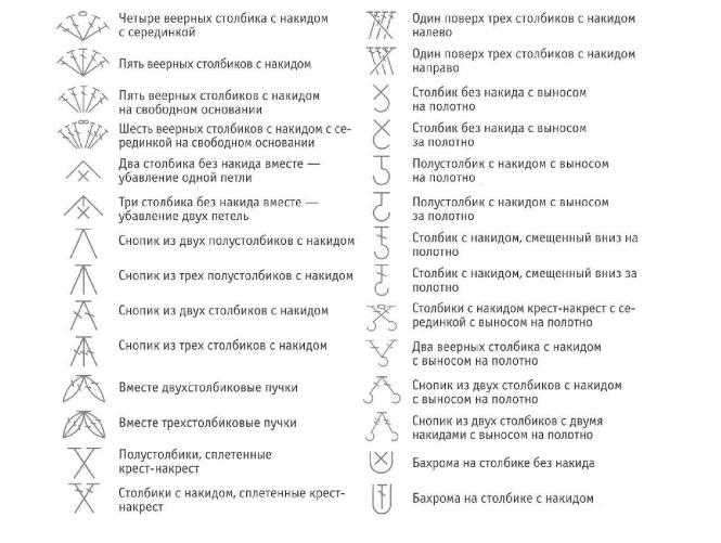Условные обозначения узоров вязания