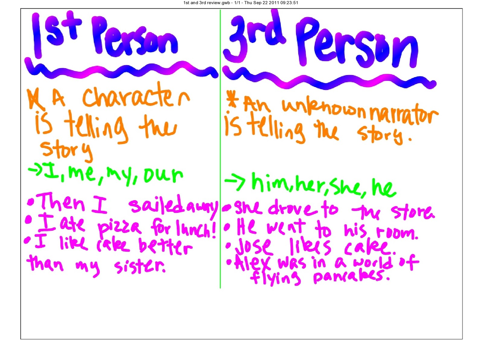 The Third Grade Scoop Sentence Types And 1st 3rd Person