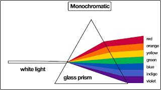 Cahaya Monokromatik