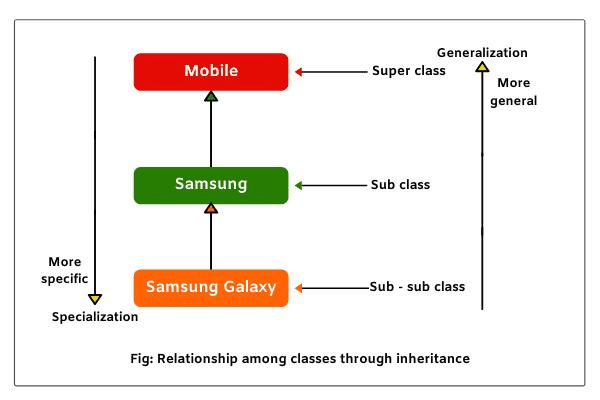 Generalization and Specialization in Java