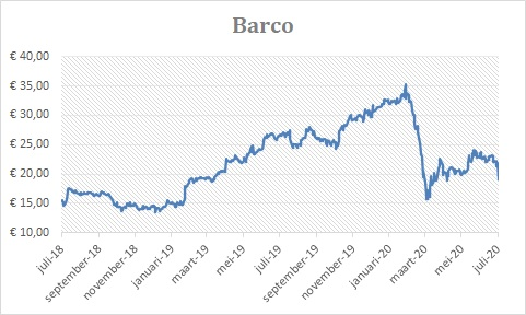Barco beurskoers keldert na slechte cijfers 2020