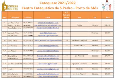 Distribuição de Catequistas de Porto de Mós - ano 2021-2022