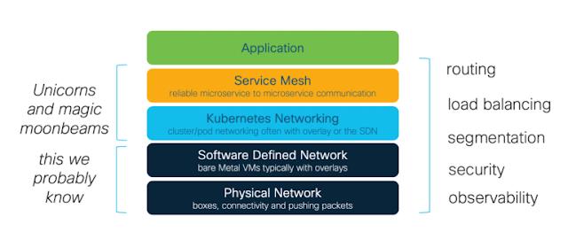 Cisco Online Exam, Cisco Prep, Cisco Tutorial and Materials, Cisco Guides, Cisco Tutorial and Material, Cisco Learning