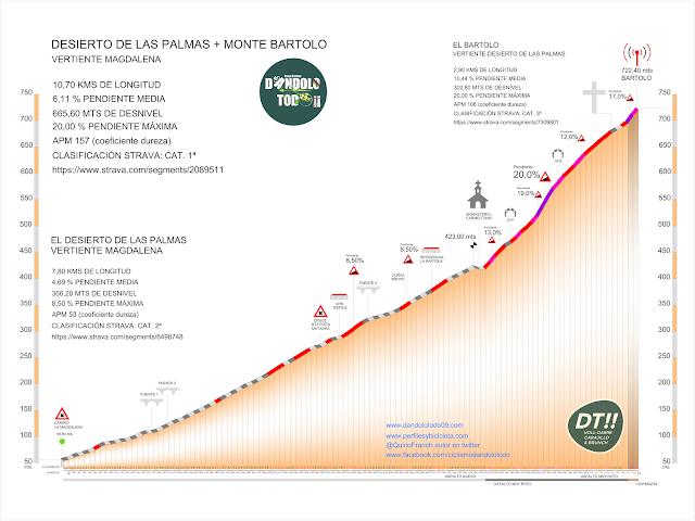 Altimetría del Desierto de las Palmas y el Monte Bartolo, Benicàssim