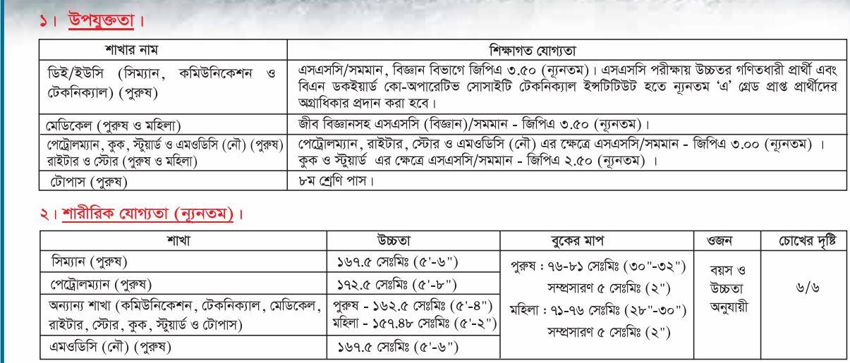 Bangladesh Navy Job circular 2021-Educational Qualification