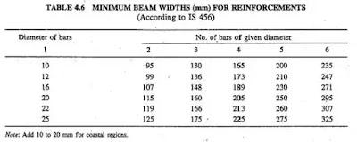 Guideline for determining width, depth & reinforcement of beam