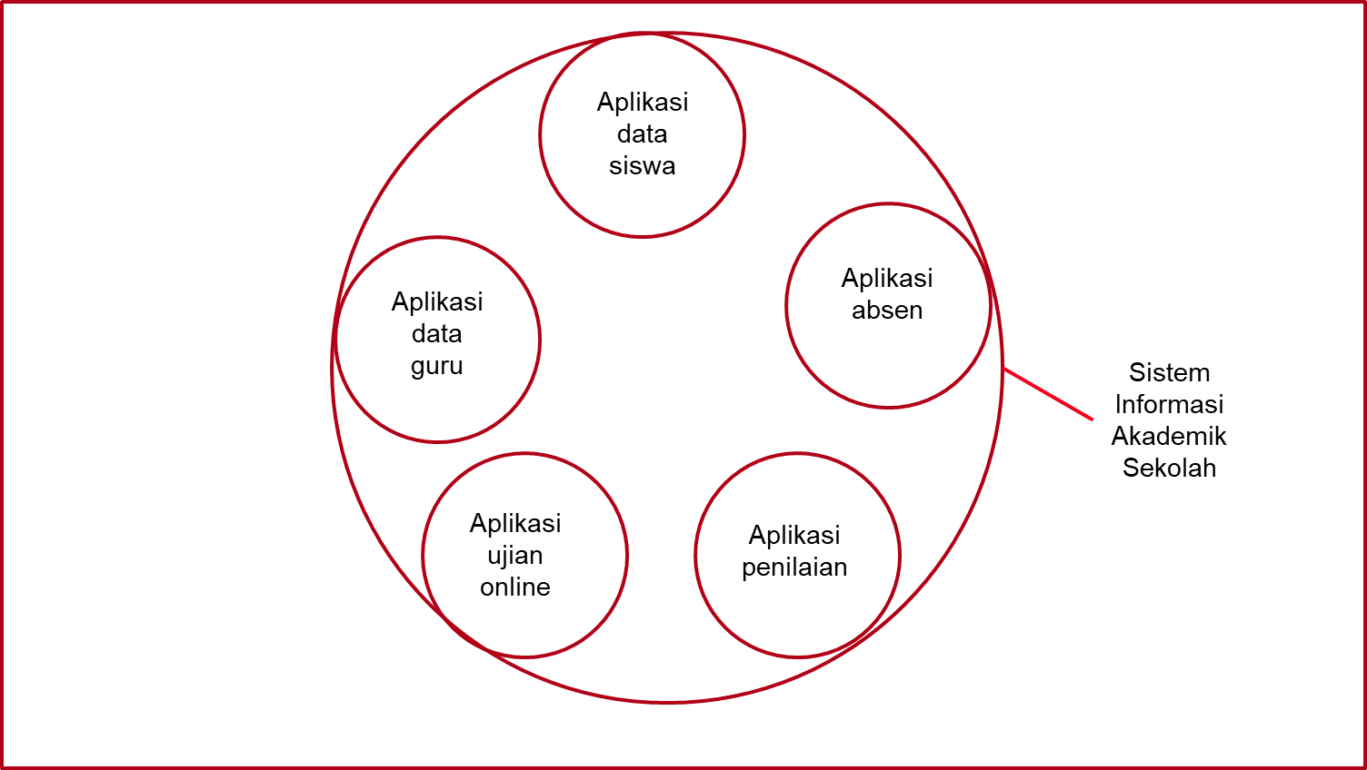 sistem informasi dan aplikasi