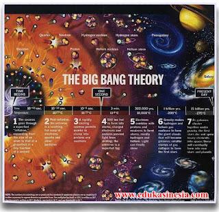 4 Teori Terbentuknya Jagat Raya Beserta Penjelasannya Terlengkap  (Teori Pembentukan Jagat Raya)