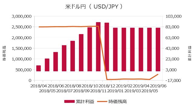 累計利益の表(米ドル円)