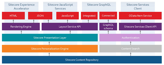 Sitecore APIs