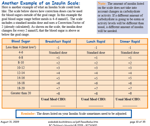 References also ask dis pediatric insulin sliding scale rh askdisspot