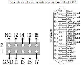 Tata Letak Pin Relay Board Dan DB-25