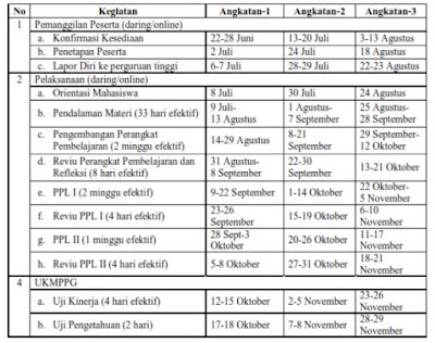 Surat Informasi Pelaksanaan PPG Dalam Jabatan Tahun 2020