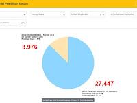 Hasil Situng dengan Pleno KPU Padang Panjang Berbeda