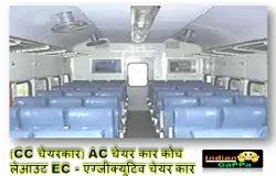 ac-चेयर-कार-कोच-लेआउट-cc-चेयरकार-ec--एग्जीक्यूटिव-चेयर-कार-2s-in-train-means
