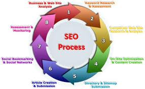 SEO: A Big Strategy For Growing Business