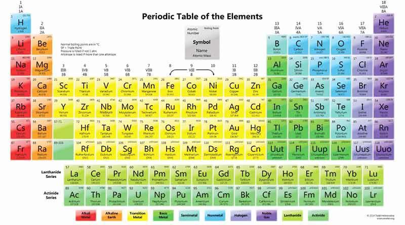 तत्वों की आवर्त सारणी सूची || मैंडेलीफ का आवर्त-नियम || PERIODIC TABLE OF ELEMENTS