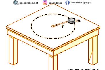 Contoh Soal HOTS Gerak Melingkar - Fisika SBMPTN, UTBK, dan UN