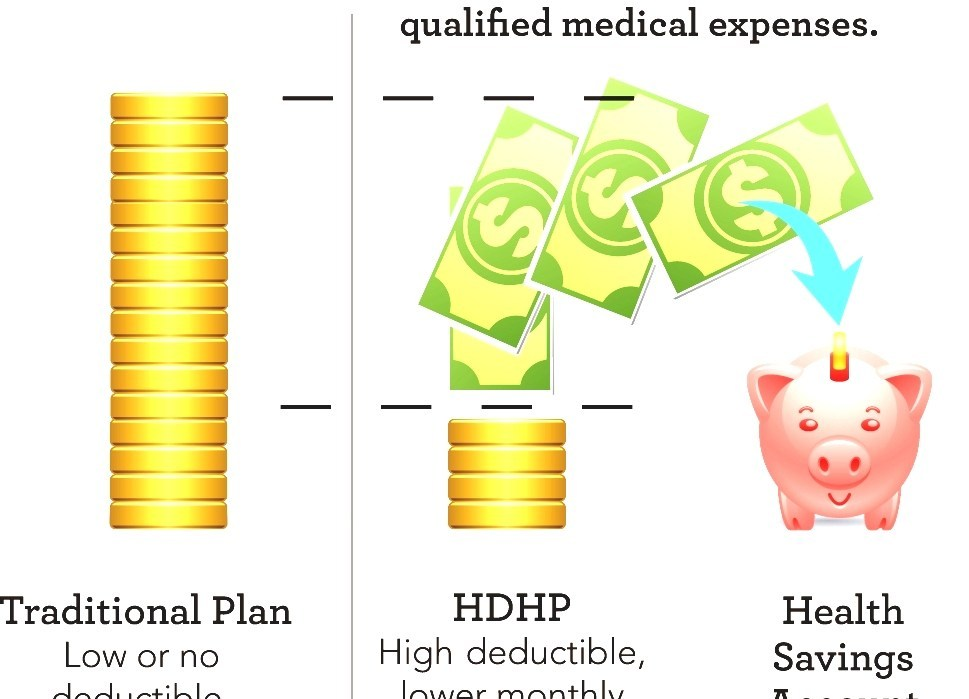 High-deductible Health Plan - Best High Deductible Health ...