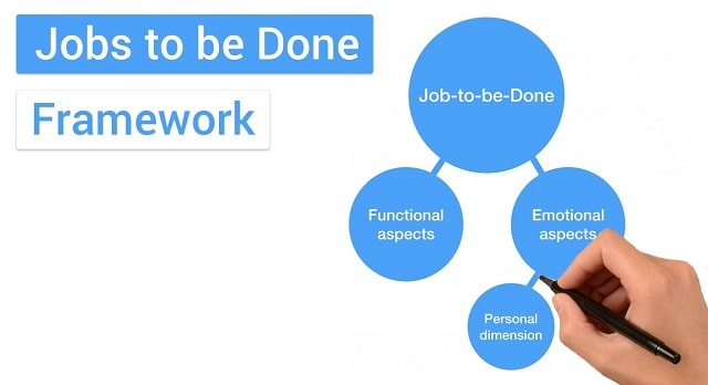 jobs to be done framework importance startups
