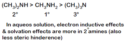 The correct order of the basic strength of methyl substituted amines in aqueous solution is: