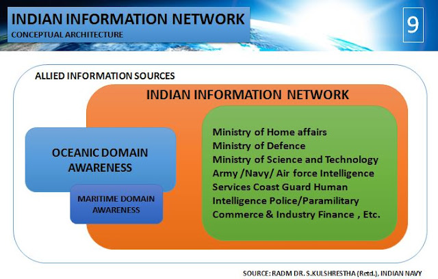 Indian Information Network (IIN) Concept by RADM Dr. S. Kulshrestha (Retd.), Indian Navy