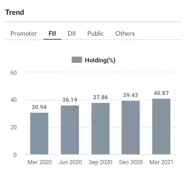 Top 6 stocks in which FIIs increased their stakes