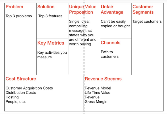 Image for Business model canvas|lean canvas|Business model canvas examples