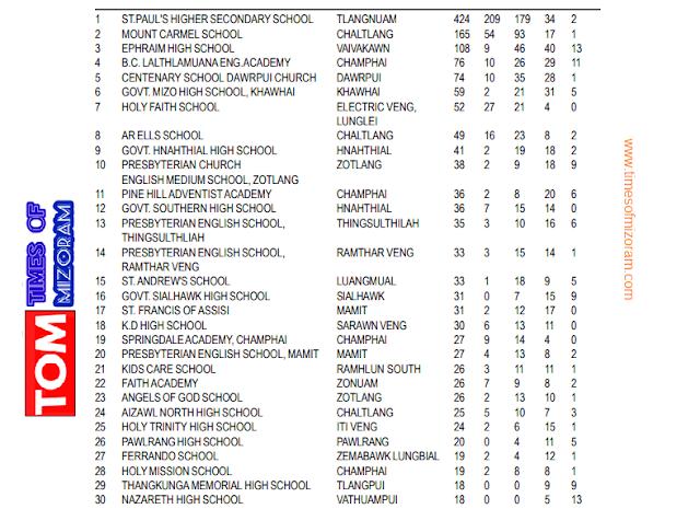 Top Schools in Mizoram