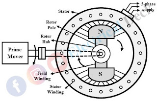 Working Principle of an Alternator or Synchronous Generator