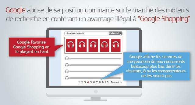 Amende antitrus record de 2,42 milliards d'euros de dollars contre Google