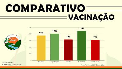Comparativo da evolução da vacinação