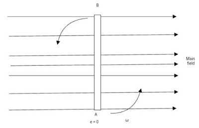 EMF Induced Magnetic coil