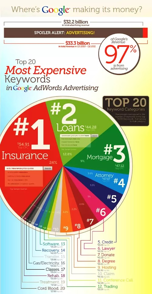The 20 Most Expensive Keywords in Google Ads.