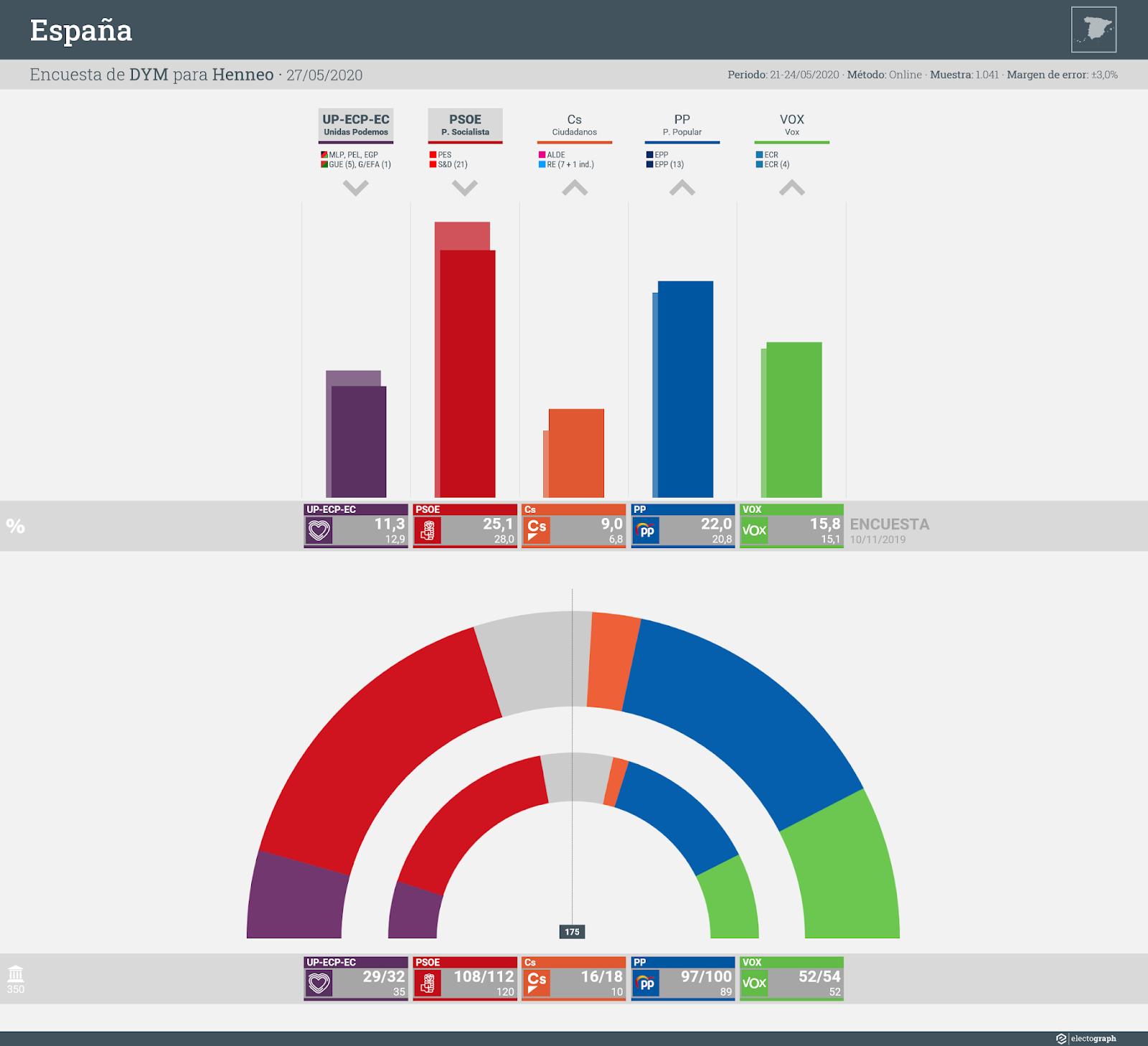 Gráfico de la encuesta para elecciones generales en España realizada por DYM para Henneo, 27 de mayo de 2020