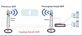 Alat Penangkap Sinyal Wifi
