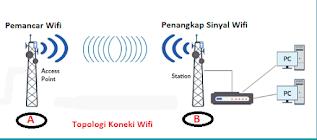 Alat Penangkap Sinyal Wifi Terbaik Dan Murah