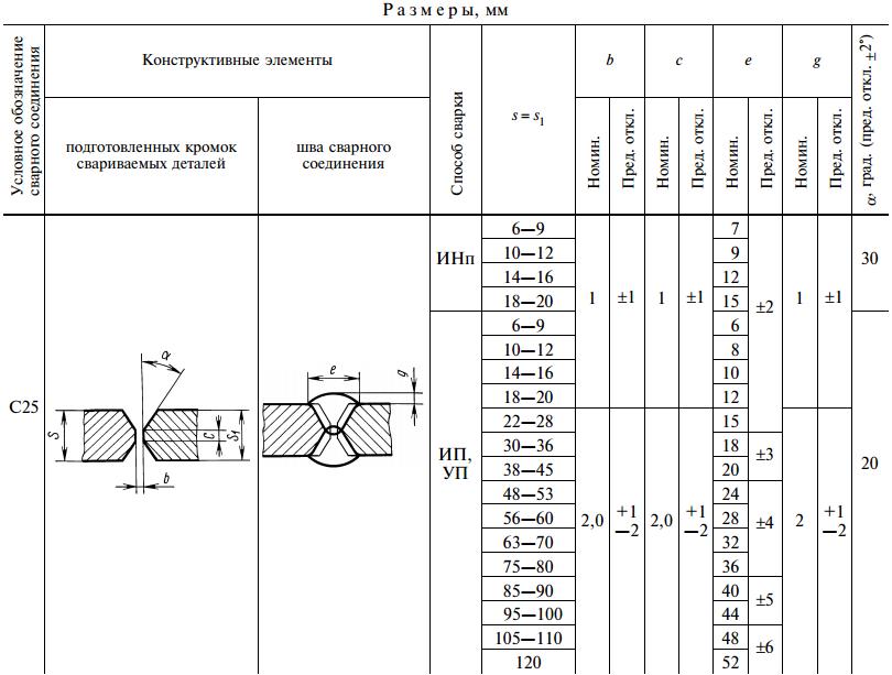 ГОСТ 14771-76-С25