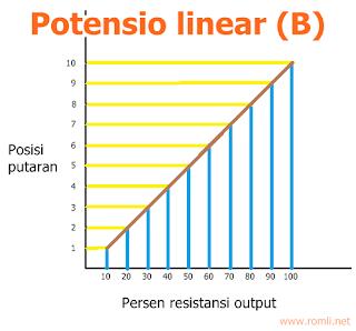 Potensiometer A, B atau C?