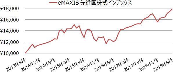 先進国株式インデックスファンドの基準価額の値動き