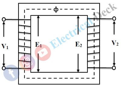 What is Ideal Transformer ?