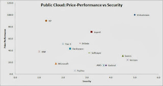 Public Cloud IaaS : A Price/Performance vs. Security Analysis