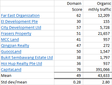 Top 10 Singapore Property developers website performance